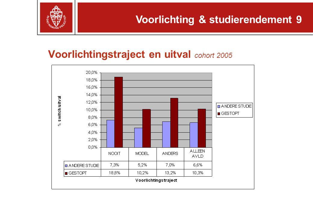 Voorlichting & studierendement 9 Voorlichtingstraject en uitval cohort 2005