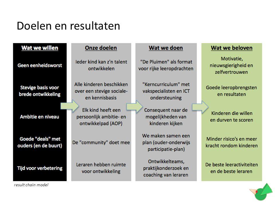 Doelen en resultaten result chain model