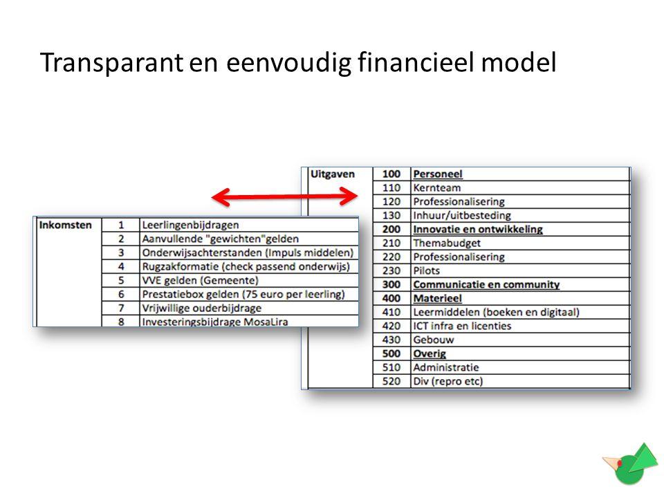 Transparant en eenvoudig financieel model