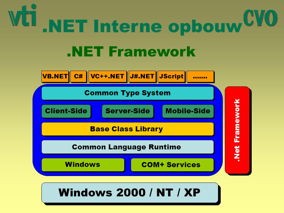 .NET Framework Base Class Library System System.Collections System.Data System.Drawing System.IO System.Reflection System.Security System.Text System.Threading System.Timers System.Web System.Windows.Forms System.Xml Microsoft.CSharp Microsoft.VisualBasic Enkele belangrijke Namespace's