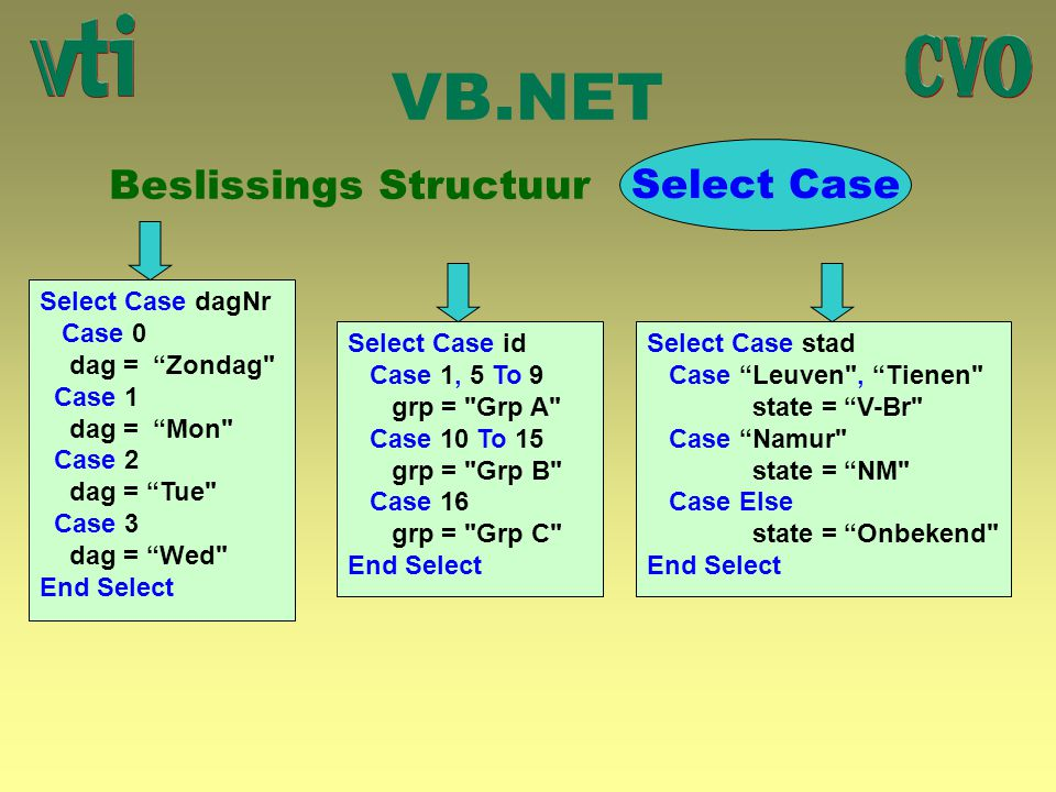 "VB.NET Beslissings Structuur Select Case Select Case dagNr Case 0 dag = ""Zondag"
