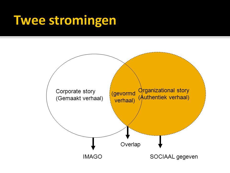 Organizational story (Authentiek verhaal) Corporate story (Gemaakt verhaal) IMAGOSOCIAAL gegeven Overlap (gevormd verhaal)