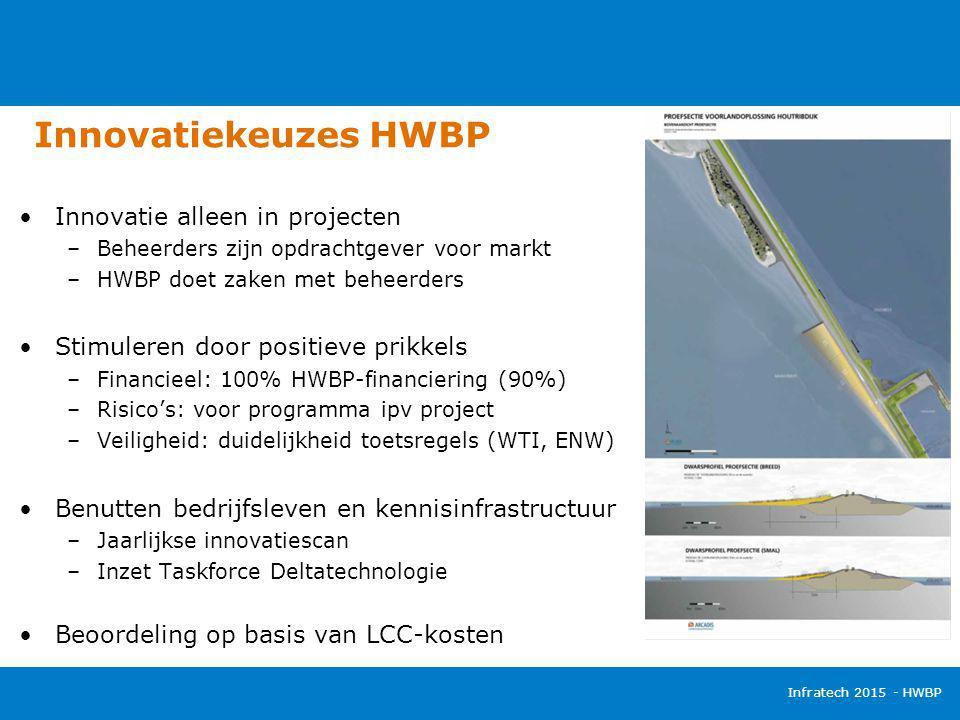 Innovatiekeuzes HWBP Infratech 2015 - HWBP Innovatie alleen in projecten –Beheerders zijn opdrachtgever voor markt –HWBP doet zaken met beheerders Sti