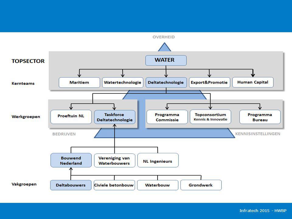 Taskforce Deltatechnologie (TFDT) Initiatief van bedrijven met ondersteuning van Bouwend Nederland, NL-ingenieurs en Vereniging van Waterbouwers Focus