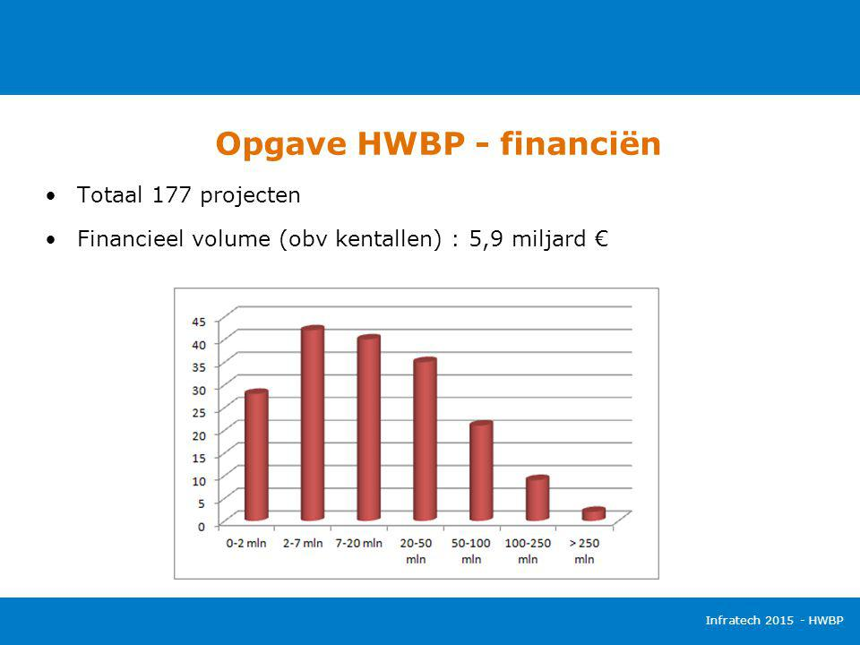 Opgave HWBP - financiën Infratech 2015 - HWBP Totaal 177 projecten Financieel volume (obv kentallen) : 5,9 miljard €