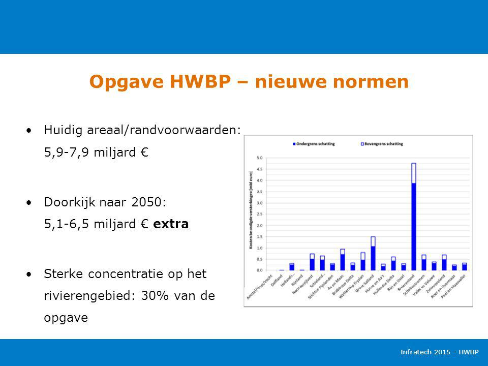 Opgave HWBP – nieuwe normen Infratech 2015 - HWBP Huidig areaal/randvoorwaarden: 5,9-7,9 miljard € Doorkijk naar 2050: 5,1-6,5 miljard € extra Sterke