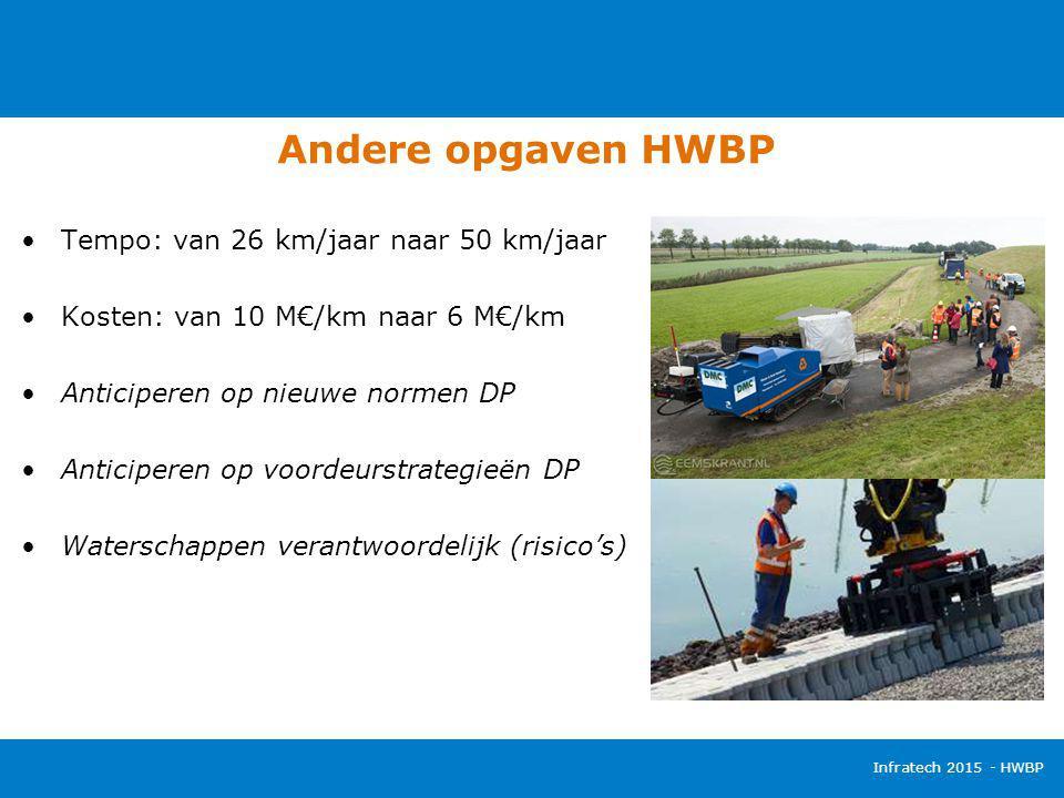Andere opgaven HWBP Infratech 2015 - HWBP Tempo: van 26 km/jaar naar 50 km/jaar Kosten: van 10 M€/km naar 6 M€/km Anticiperen op nieuwe normen DP Anti