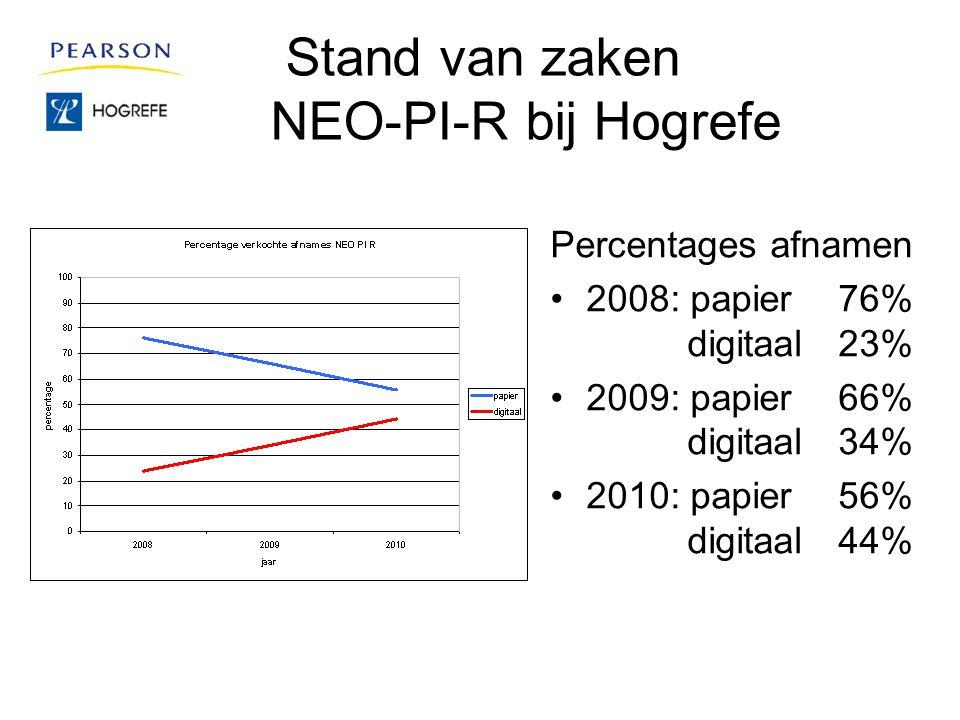 Stand van zaken NEO-PI-R bij Hogrefe Percentages afnamen 2008: papier76% digitaal 23% 2009: papier66% digitaal 34% 2010: papier56% digitaal44%