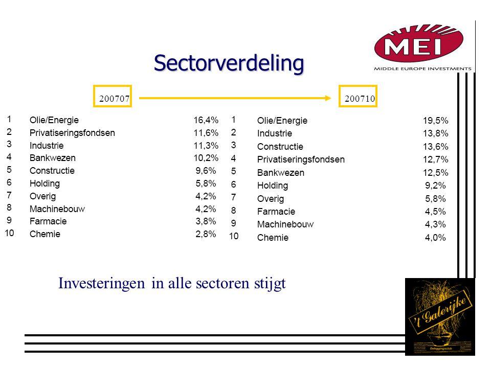 Sectorverdeling 200707200710 Investeringen in alle sectoren stijgt
