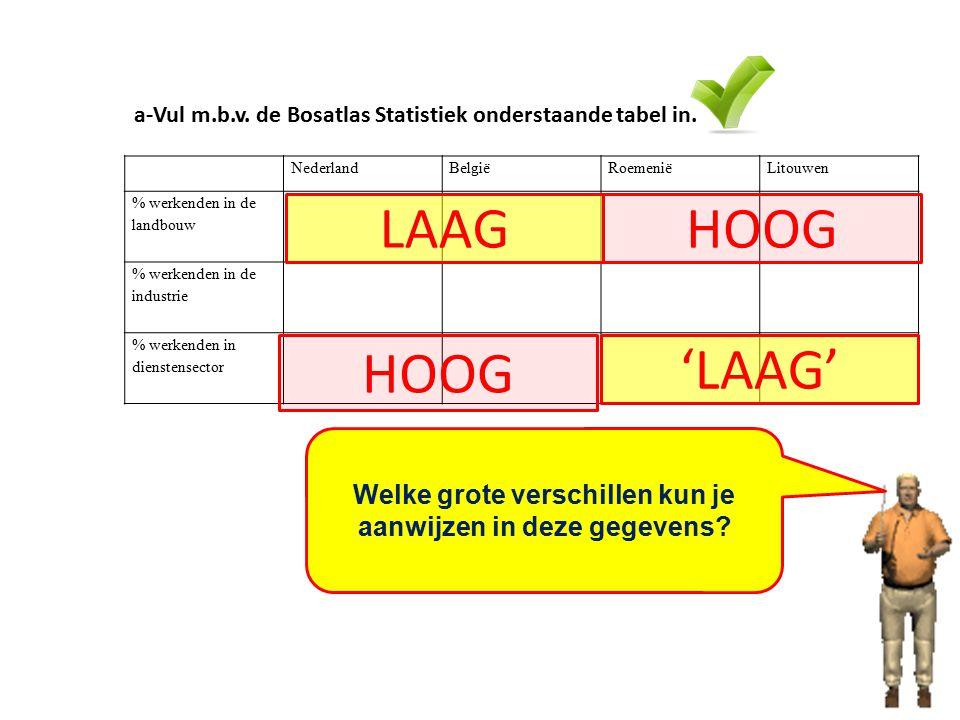 NederlandBelgiëRoemeniëLitouwen % werkenden in de landbouw % werkenden in de industrie % werkenden in dienstensector Welke grote verschillen kun je aa