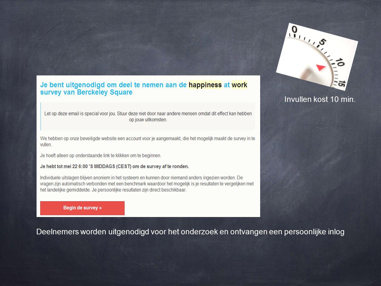 de deelnemer ontvangt na invullen direct de uitkomsten, goed leesbaar & visueel gepresenteerd.