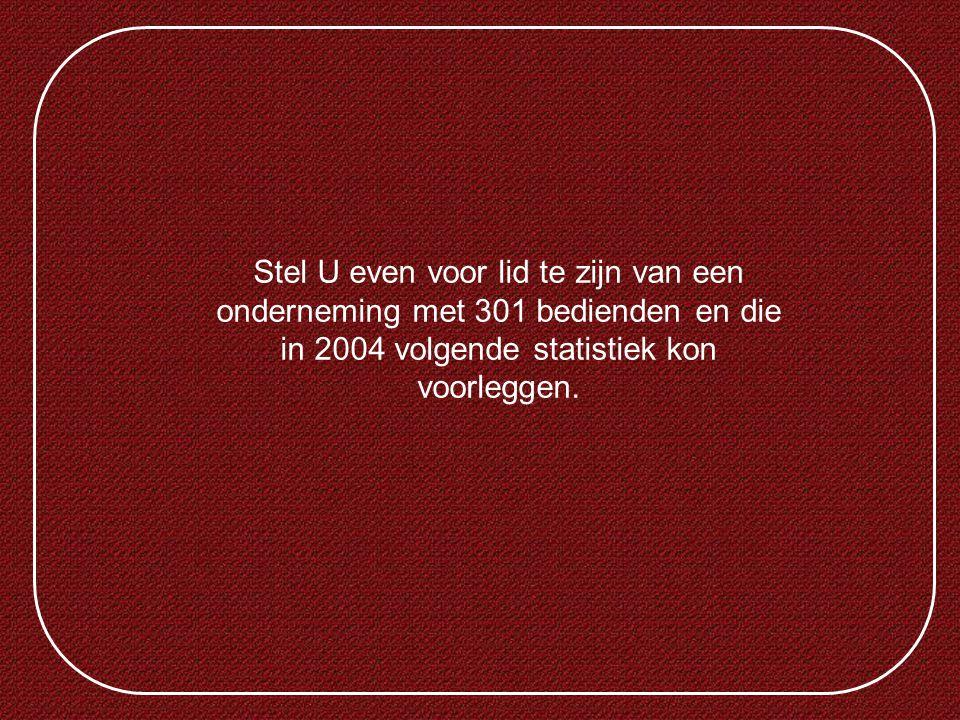 Stel U even voor lid te zijn van een onderneming met 301 bedienden en die in 2004 volgende statistiek kon voorleggen.