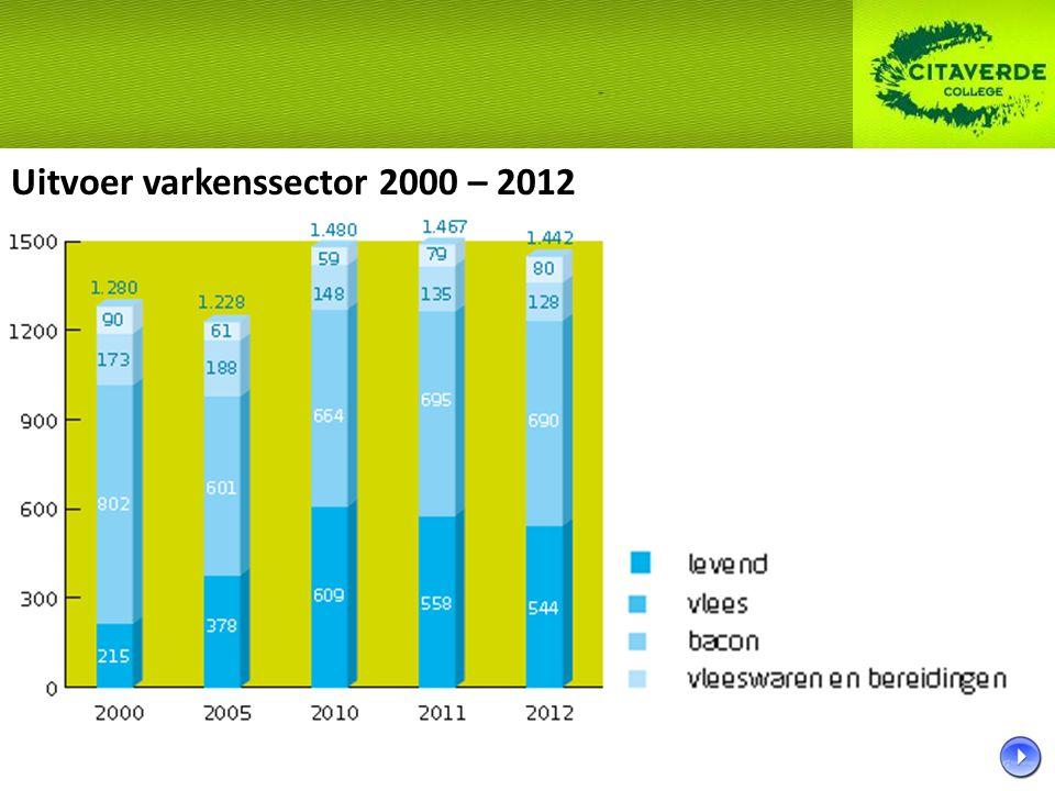 Uitvoer varkenssector 2000 – 2012