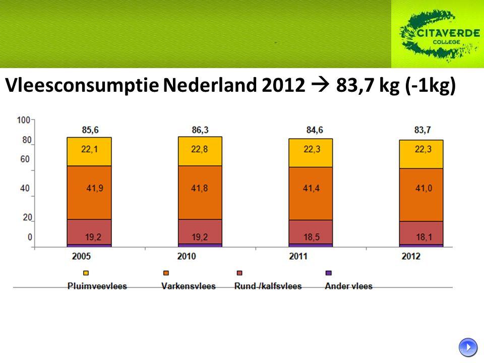 Varkensproductie Nederland 2012 Afname aantal slachtingen van 2% in Nederland Toename geslacht gewicht 1% Netto 1% minder varkensvlees geproduceerd in Nederland