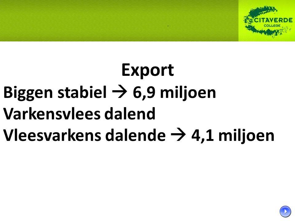 Export Biggen stabiel  6,9 miljoen Varkensvlees dalend Vleesvarkens dalende  4,1 miljoen