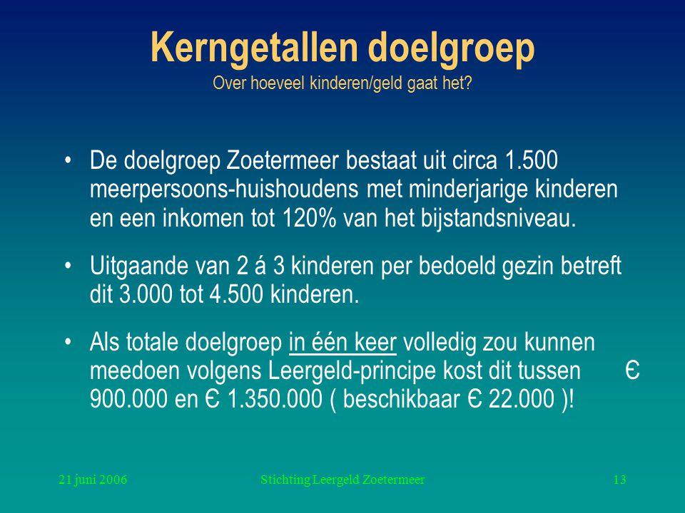 21 juni 2006Stichting Leergeld Zoetermeer13 Kerngetallen doelgroep Over hoeveel kinderen/geld gaat het? De doelgroep Zoetermeer bestaat uit circa 1.50