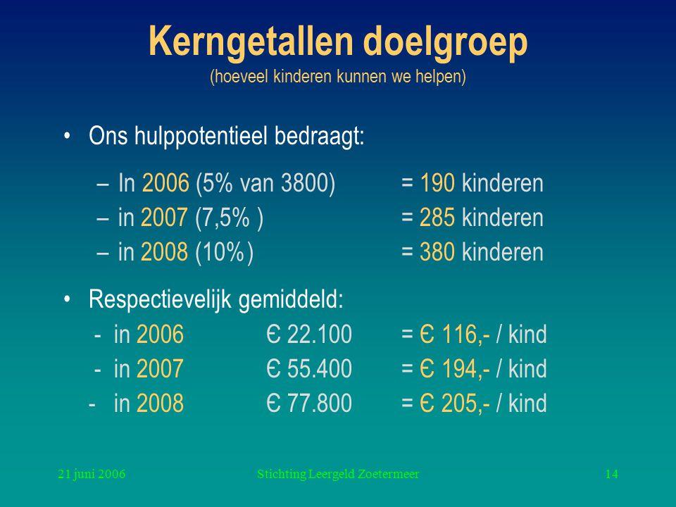 21 juni 2006Stichting Leergeld Zoetermeer14 Kerngetallen doelgroep (hoeveel kinderen kunnen we helpen) Ons hulppotentieel bedraagt: –In 2006 (5% van 3800)= 190 kinderen –in 2007 (7,5% ) = 285 kinderen –in 2008 (10%) = 380 kinderen Respectievelijk gemiddeld: - in 2006 Є 22.100 = Є 116,- / kind - in 2007Є 55.400 = Є 194,- / kind - in 2008Є 77.800 = Є 205,- / kind