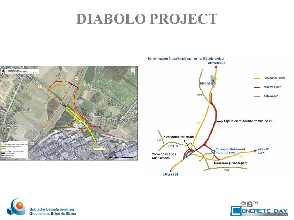 DIABOLO PROJECT