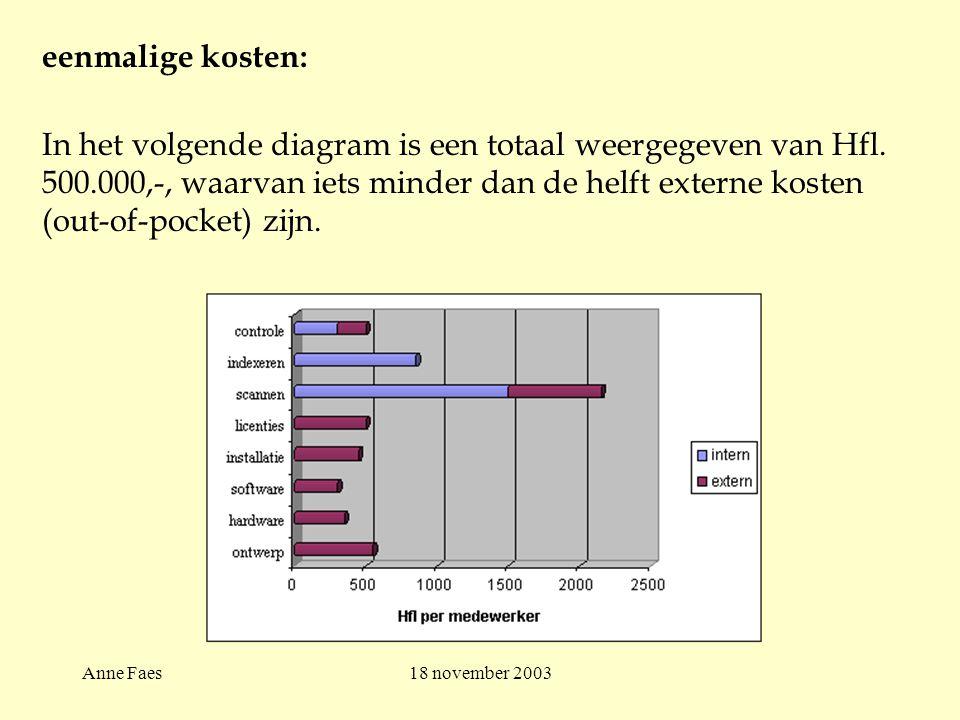 Anne Faes18 november 2003 eenmalige kosten: In het volgende diagram is een totaal weergegeven van Hfl.
