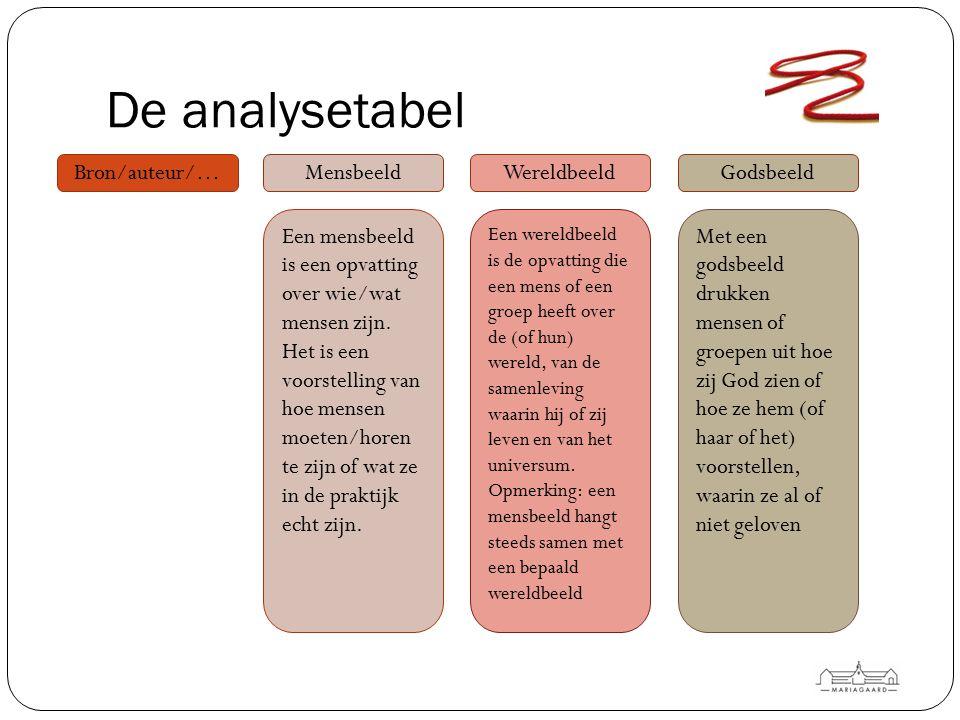 De analysetabel Bron/auteur/…MensbeeldWereldbeeldGodsbeeld Een mensbeeld is een opvatting over wie/wat mensen zijn. Het is een voorstelling van hoe me