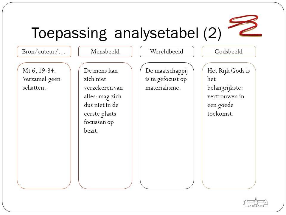 Toepassing analysetabel (2) Bron/auteur/…MensbeeldWereldbeeldGodsbeeld De mens kan zich niet verzekeren van alles: mag zich dus niet in de eerste plaa