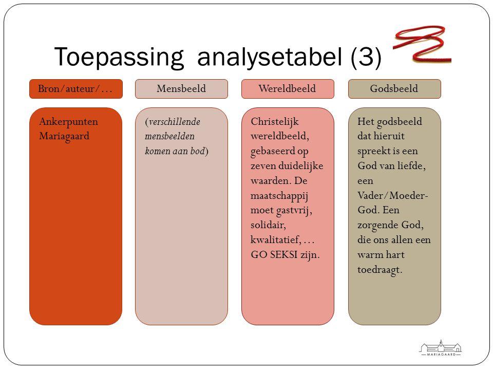 Toepassing analysetabel (3) Bron/auteur/…MensbeeldWereldbeeldGodsbeeld (verschillende mensbeelden komen aan bod) Christelijk wereldbeeld, gebaseerd op