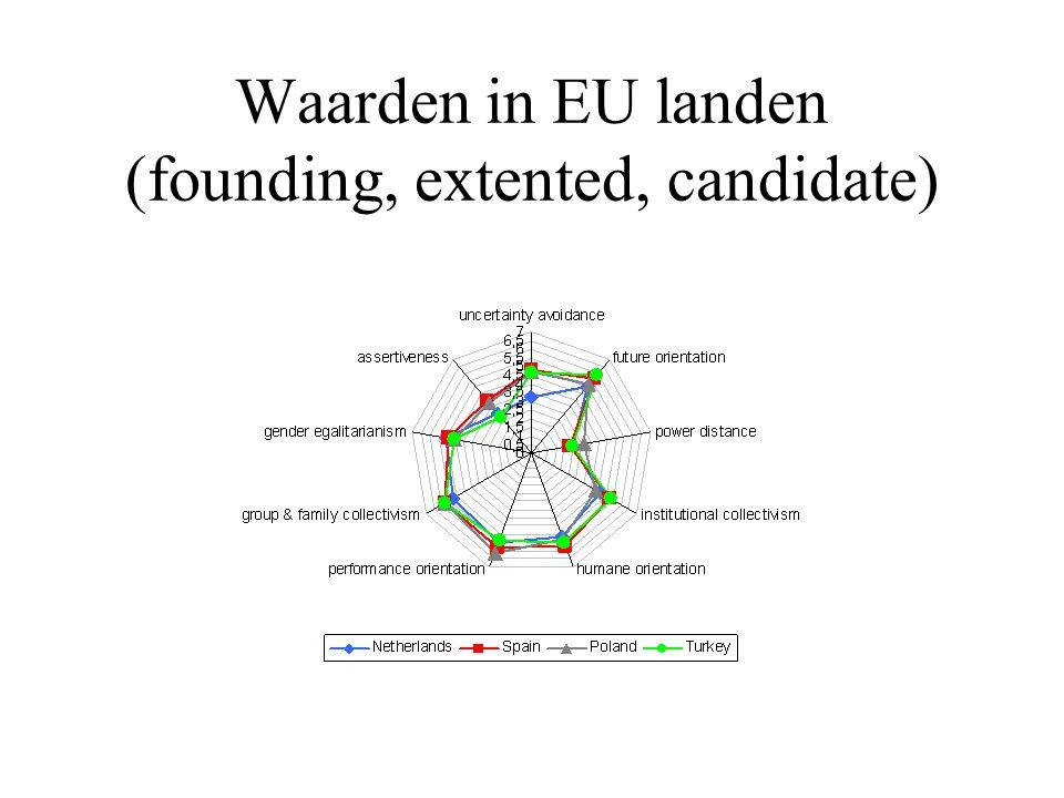 Waarden in EU landen (founding, extented, candidate)