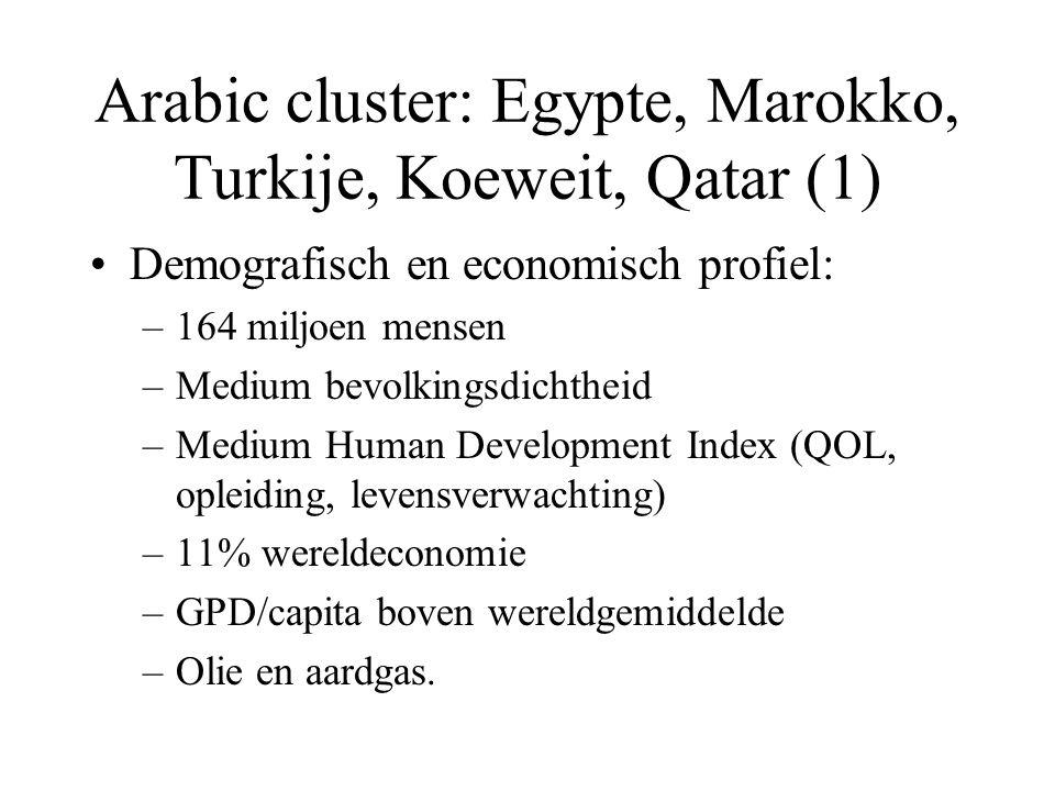 Arabic cluster: Egypte, Marokko, Turkije, Koeweit, Qatar (1) Demografisch en economisch profiel: –164 miljoen mensen –Medium bevolkingsdichtheid –Medium Human Development Index (QOL, opleiding, levensverwachting) –11% wereldeconomie –GPD/capita boven wereldgemiddelde –Olie en aardgas.