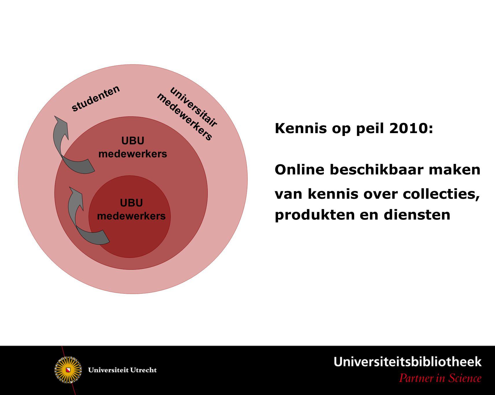 UBU medewerkers UBU medewerkers universitair medewerkers studenten Kennis op peil 2010: Online beschikbaar maken van kennis over collecties, produkten en diensten