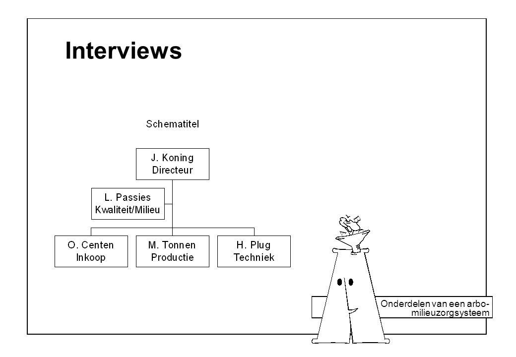 Onderdelen van een arbo- milieuzorgsysteem Interviews
