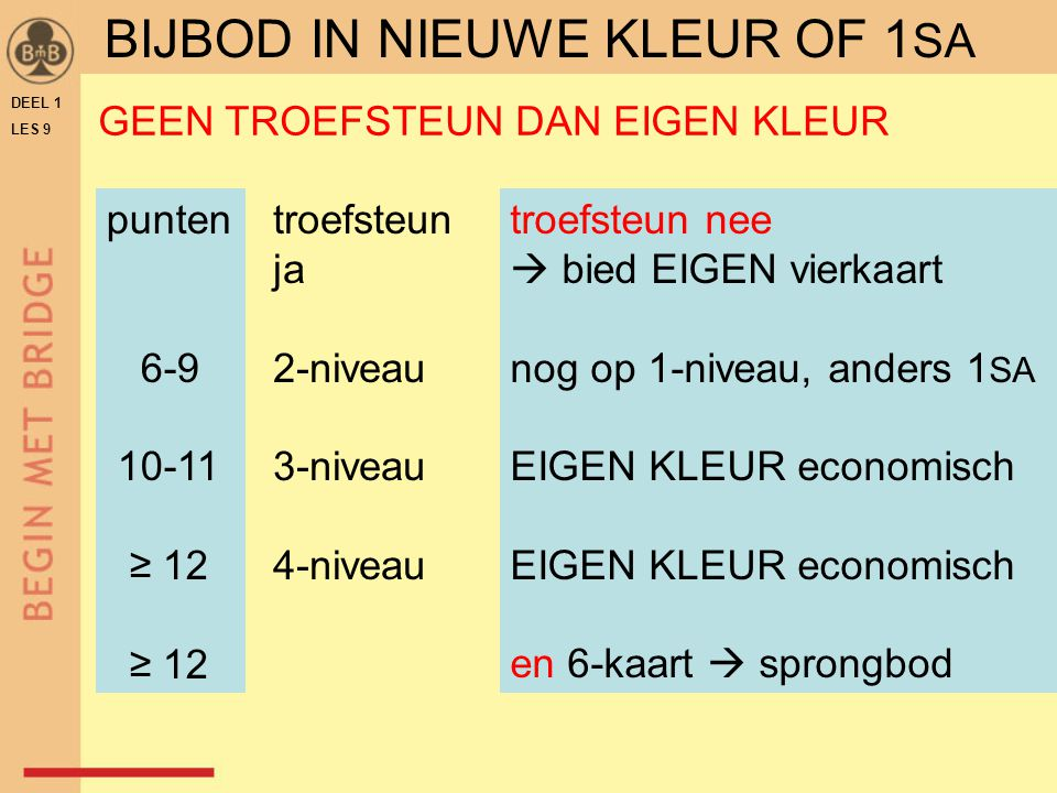 DEEL 1 LES 9 punten 6-9 10-11 ≥ 12 troefsteun ja 2-niveau 3-niveau 4-niveau troefsteun nee  bied EIGEN vierkaart nog op 1-niveau, anders 1 SA EIGEN KLEUR economisch en 6-kaart  sprongbod GEEN TROEFSTEUN DAN EIGEN KLEUR BIJBOD IN NIEUWE KLEUR OF 1 SA