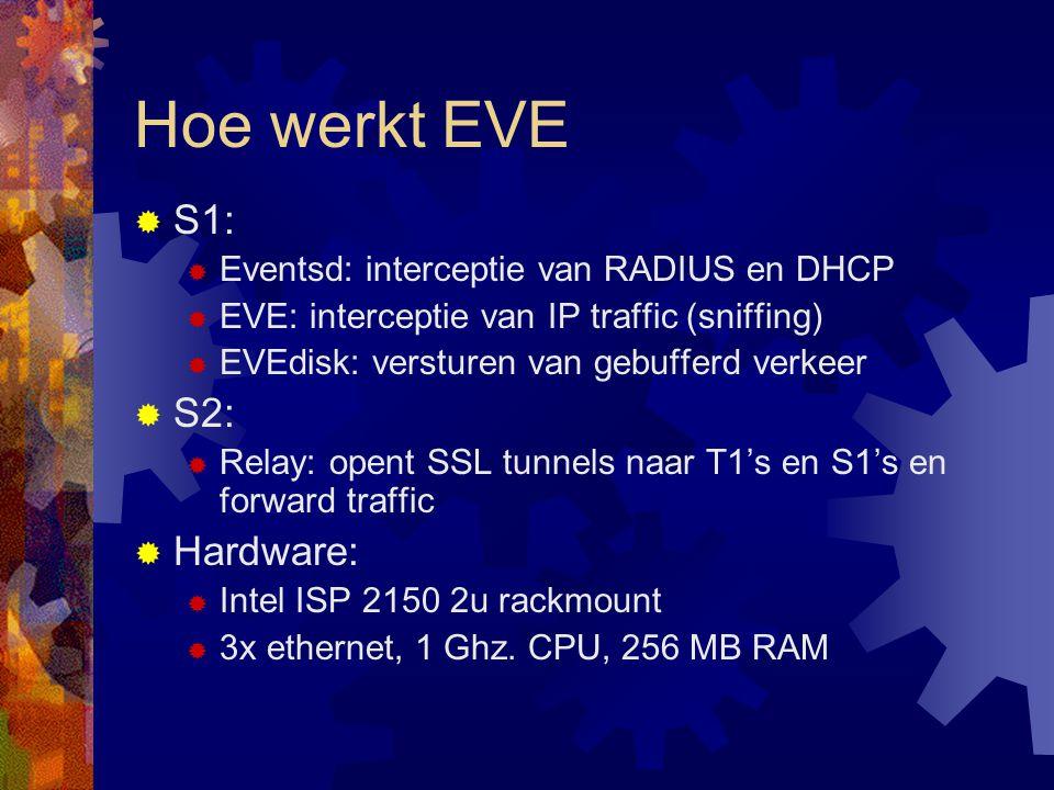 Hoe werkt EVE  S1:  Eventsd: interceptie van RADIUS en DHCP  EVE: interceptie van IP traffic (sniffing)  EVEdisk: versturen van gebufferd verkeer