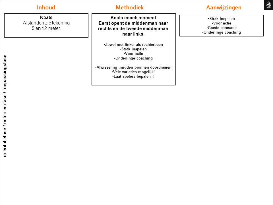 Inhoud Methodiek Aanwijzingen oriëntatiefase / oefenleerfase / toepassingsfase Kaats Afstanden zie tekening 5 en 12 meter.