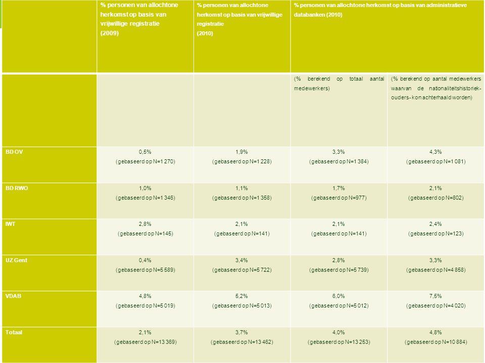 % personen van allochtone herkomst op basis van vrijwillige registratie (2009) % personen van allochtone herkomst op basis van vrijwillige registratie (2010) % personen van allochtone herkomst op basis van administratieve databanken (2010) (% berekend op totaal aantal medewerkers) (% berekend op aantal medewerkers waarvan de nationaliteitshistoriek- ouders- kon achterhaald worden) BD OV 0,5% (gebaseerd op N=1 270) 1,9% (gebaseerd op N=1 228) 3,3% (gebaseerd op N=1 384) 4,3% (gebaseerd op N=1 081) BD RWO 1,0% (gebaseerd op N=1 346) 1,1% (gebaseerd op N=1 358) 1,7% (gebaseerd op N=977) 2,1% (gebaseerd op N=802) IWT 2,8% (gebaseerd op N=145) 2,1% (gebaseerd op N=141) 2,4% (gebaseerd op N=123) UZ Gent 0,4% (gebaseerd op N=5 589) 3,4% (gebaseerd op N=5 722) 2,8% (gebaseerd op N=5 739) 3,3% (gebaseerd op N=4 858) VDAB 4,8% (gebaseerd op N=5 019) 5,2% (gebaseerd op N=5 013) 6,0% (gebaseerd op N=5 012) 7,5% (gebaseerd op N=4 020) Totaal2,1% (gebaseerd op N=13 369) 3,7% (gebaseerd op N=13 462) 4,0% (gebaseerd op N=13 253) 4,8% (gebaseerd op N=10 884)
