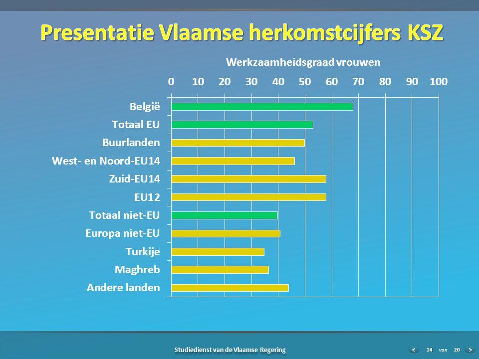 20 Studiedienst van de Vlaamse Regering van14