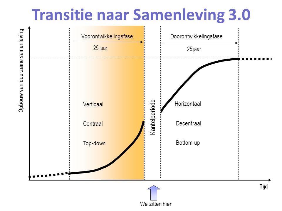 25 jaar Doorontwikkelingsfase Voorontwikkelingsfase 25 jaar Transitie naar Samenleving 3.0 Horizontaal Decentraal Bottom-up Kantelperiode Verticaal Centraal Top-down Tijd Opbouw van duurzame samenleving We zitten hier