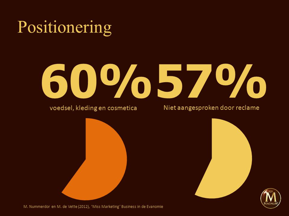 Positionering 60% voedsel, kleding en cosmetica 57% Niet aangesproken door reclame M. Nummerdor en M. de Vette (2012), 'Miss Marketing' Business in de