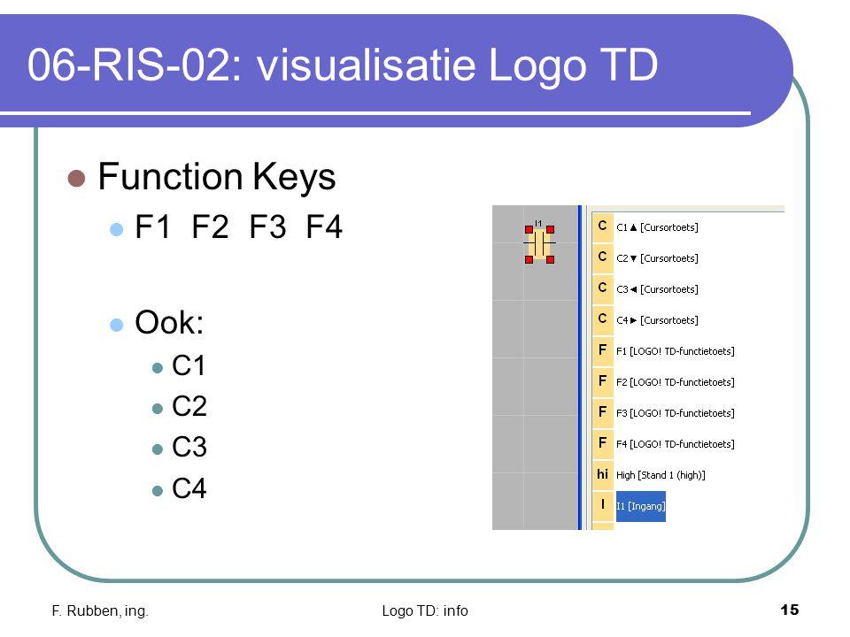 F. Rubben, ing.Logo TD: info15 06-RIS-02: visualisatie Logo TD Function Keys F1 F2 F3 F4 Ook: C1 C2 C3 C4