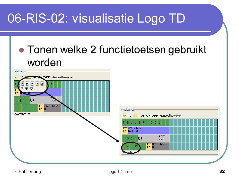 F. Rubben, ing.Logo TD: info32 06-RIS-02: visualisatie Logo TD Tonen welke 2 functietoetsen gebruikt worden
