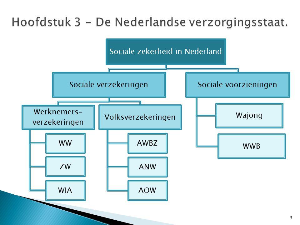 5 Sociale zekerheid in Nederland Sociale verzekeringen Werknemers- verzekeringen WW ZW WIA Volksverzekeringen AWBZ ANW AOW Sociale voorzieningen Wajong WWB