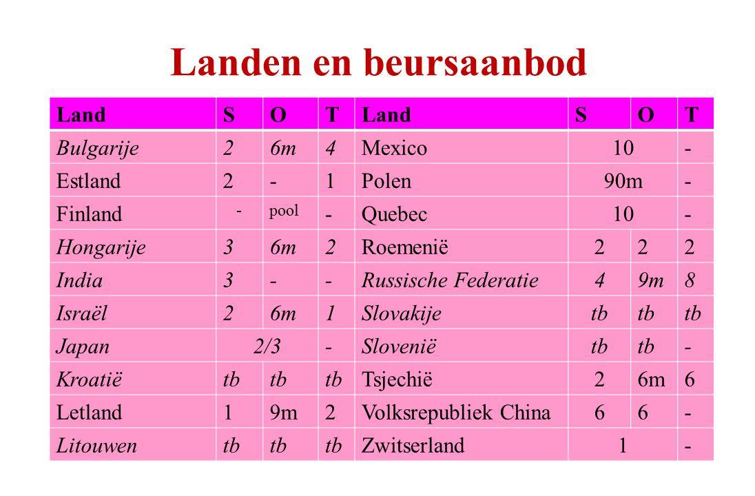 Landen en beursaanbod LandSOT SOT Bulgarije26m4Mexico10- Estland2-1Polen90m- Finland -pool -Quebec10- Hongarije36m2Roemenië222 India3--Russische Feder