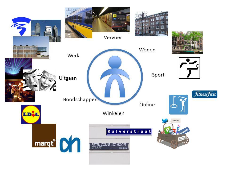 Uitgaan Werk Winkelen Vervoer Sport Wonen Online Boodschappen