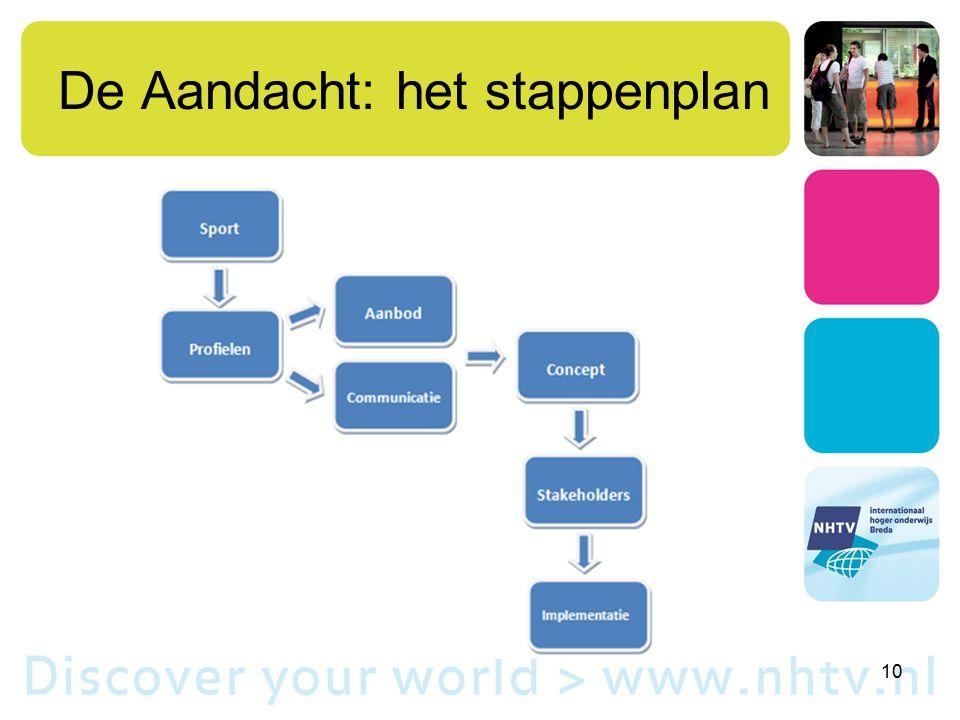 De Aandacht: het stappenplan 10