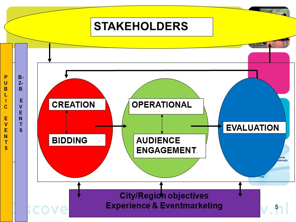 The world of events PUBLIC EVENTSPUBLIC EVENTS B- 2- B E V E N T S CREATION OPERATIONAL EVALUATION BIDDING AUDIENCE ENGAGEMENT.