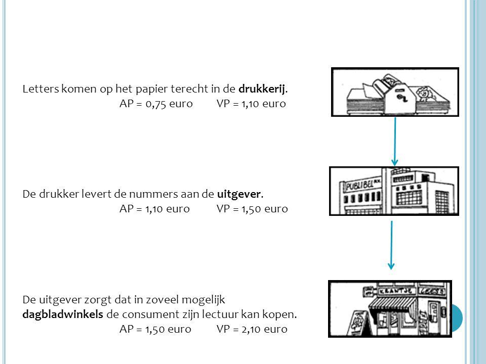 Letters komen op het papier terecht in de drukkerij. AP = 0,75 euroVP = 1,10 euro De drukker levert de nummers aan de uitgever. AP = 1,10 euroVP = 1,5