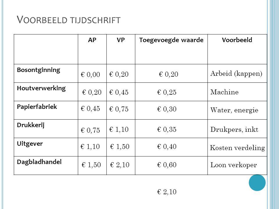 V OORBEELD TIJDSCHRIFT APVPToegevoegde waardeVoorbeeld Bosontginning Houtverwerking Papierfabriek Drukkerij Uitgever Dagbladhandel € 0,20 € 0,00 € 0,4