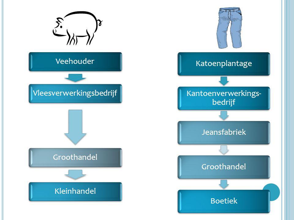 VeehouderVleesverwerkingsbedrijfGroothandelKleinhandel Katoenplantage Kantoenverwerkings- bedrijf JeansfabriekGroothandelBoetiek