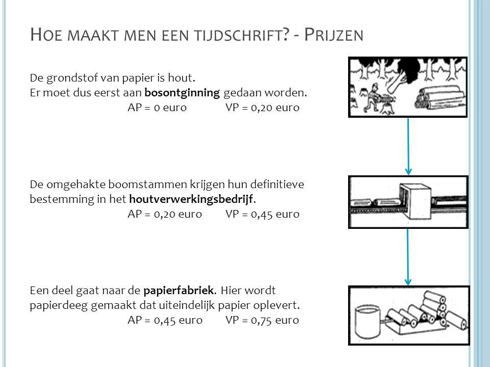 H OE MAAKT MEN EEN TIJDSCHRIFT ? - P RIJZEN De grondstof van papier is hout. Er moet dus eerst aan bosontginning gedaan worden. AP = 0 euroVP = 0,20 e