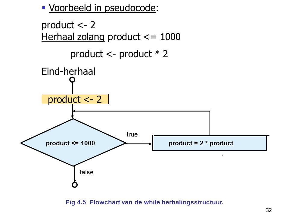 32 product <= 1000product = 2 * product true false Fig 4.5 Flowchart van de while herhalingsstructuur.  Voorbeeld in pseudocode: product <- 2 Herhaal