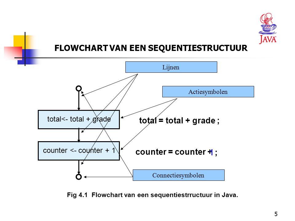 5 FLOWCHART VAN EEN SEQUENTIESTRUCTUUR Fig 4.1 Flowchart van een sequentiestrructuur in Java. total<- total + grade total = total + grade ; counter <-